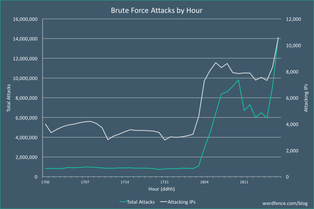 Massive Brute Force Attack Dec18